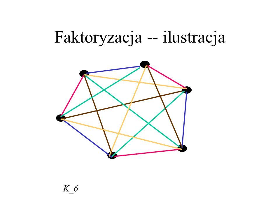 Faktoryzacja -- ilustracja