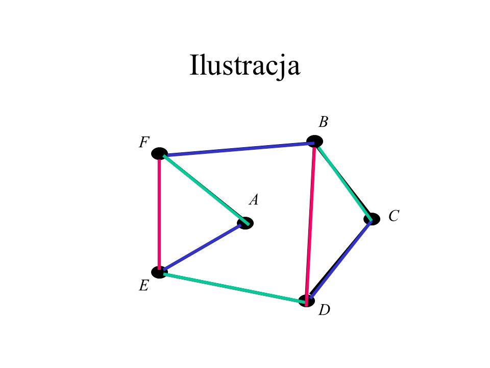 Ilustracja B F A C E D