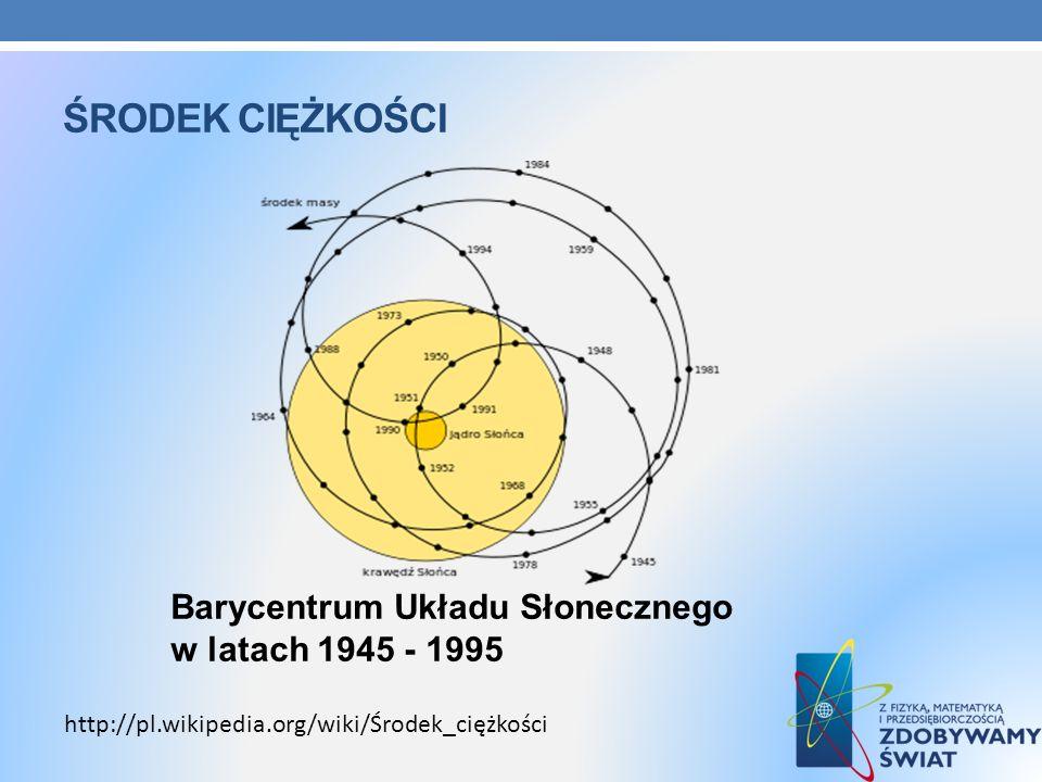 Środek ciężkości Barycentrum Układu Słonecznego w latach 1945 - 1995