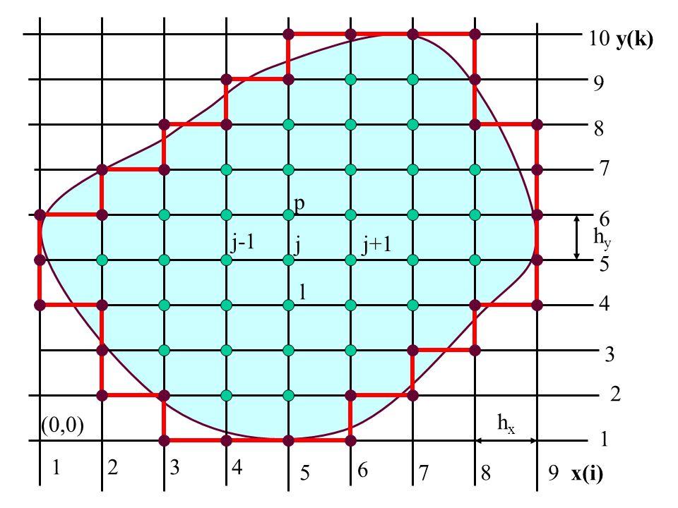 10 y(k) 9 8 7 p 6 hy j-1 j j+1 5 l 4 3 2 (0,0) hx 1 1 2 3 4 5 6 7 8 9 x(i)