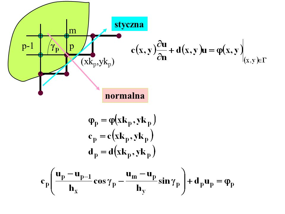styczna m p-1 p (xkp,ykp) normalna