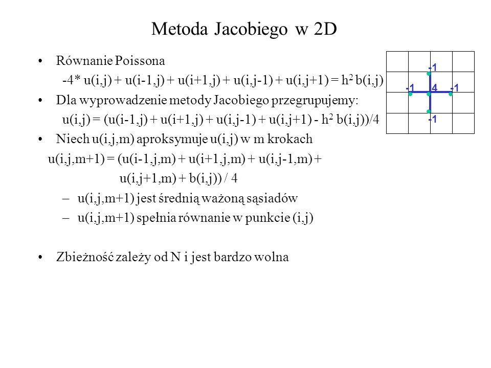 Metoda Jacobiego w 2D Równanie Poissona