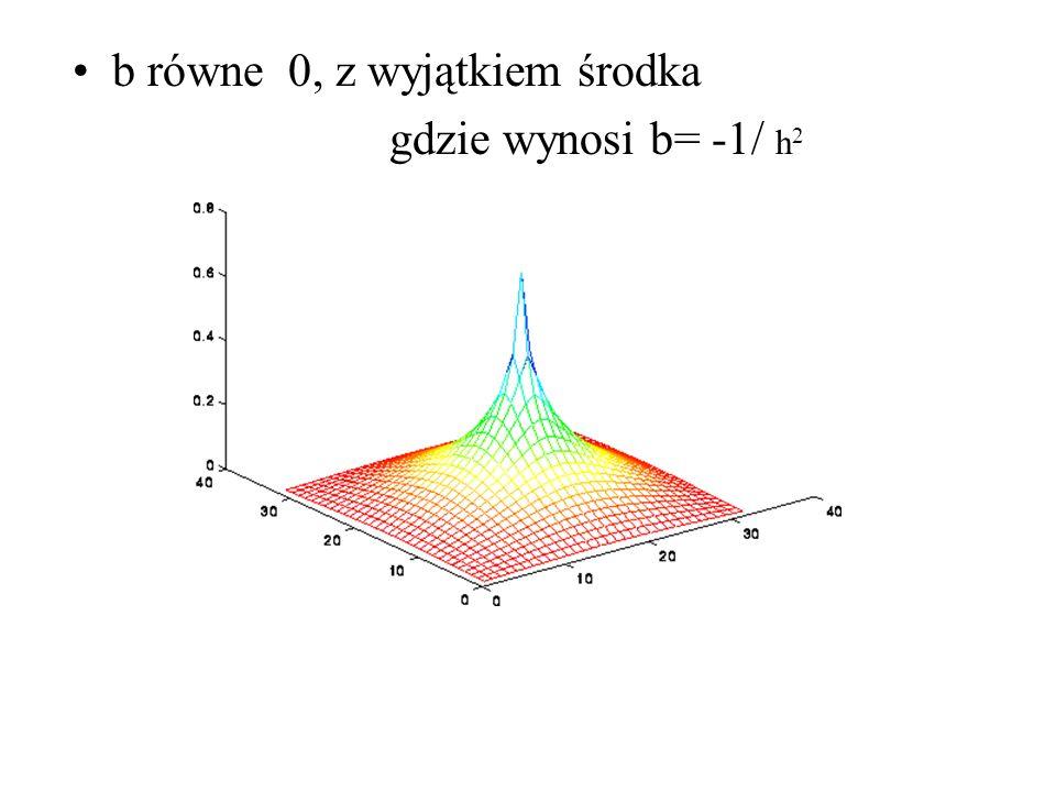 b równe 0, z wyjątkiem środka