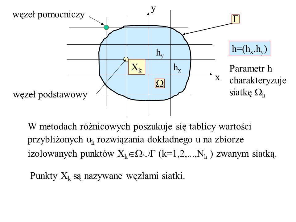 y węzeł pomocniczy. h=(hx,hy) hy. Xk. hx. Parametr h. charakteryzuje. siatkę h. x. węzeł podstawowy.