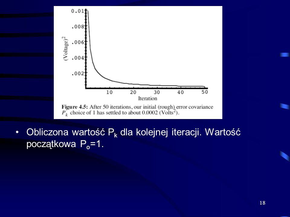 Obliczona wartość Pk dla kolejnej iteracji. Wartość początkowa Po=1.