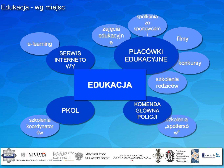 EDUKACJA Edukacja - wg miejsc PKOL PLACÓWKI EDUKACYJNE