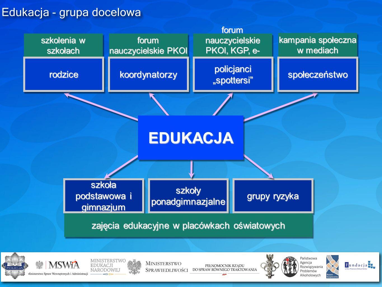 Edukacja - grupa docelowa