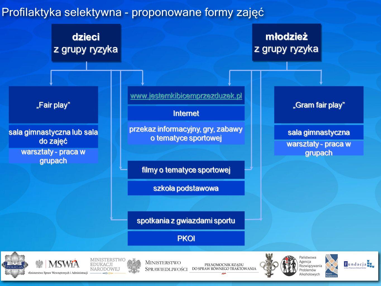 Profilaktyka selektywna - proponowane formy zajęć