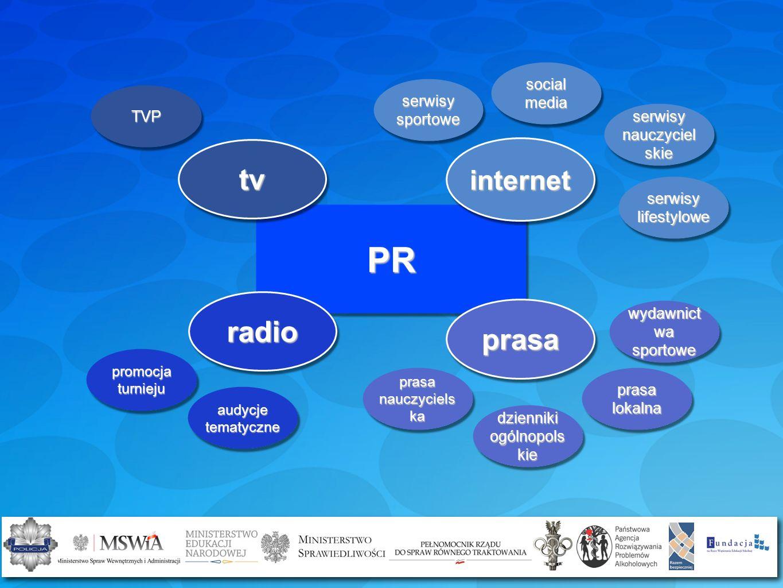 PR tv radio prasa internet social media serwisy sportowe TVP