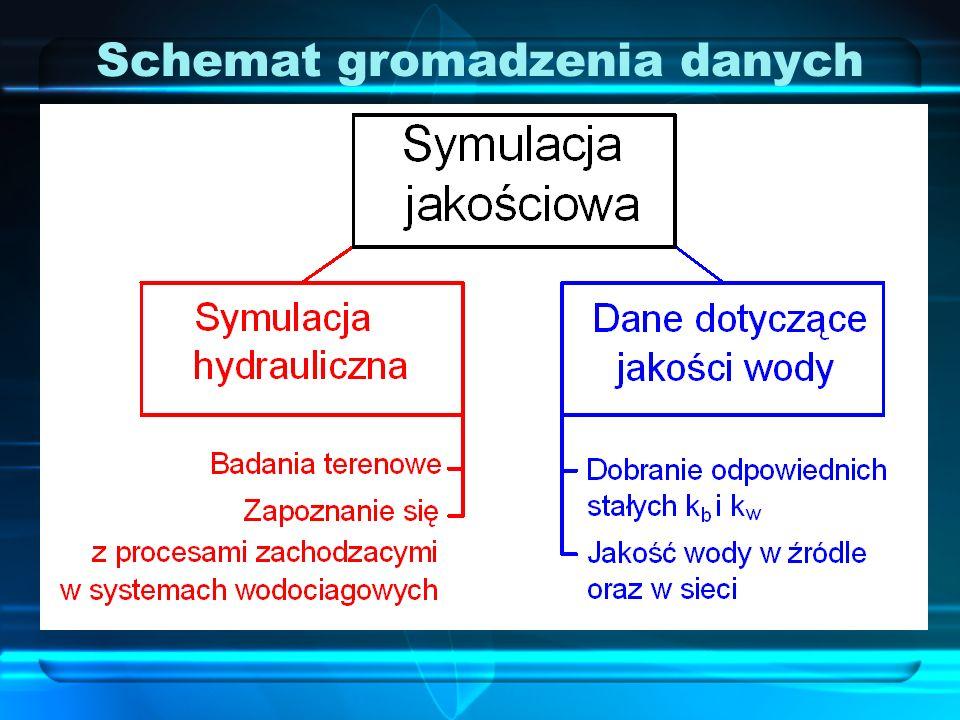 Schemat gromadzenia danych