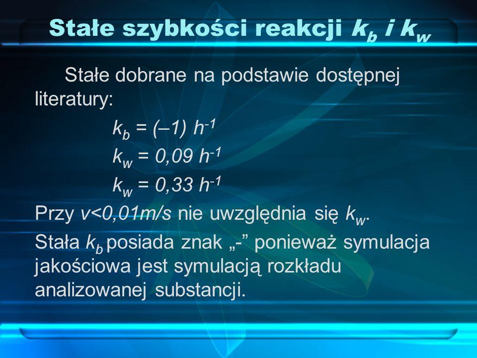 Stałe szybkości reakcji kb i kw