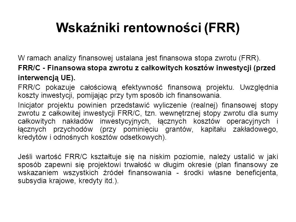 Wskaźniki rentowności (FRR)
