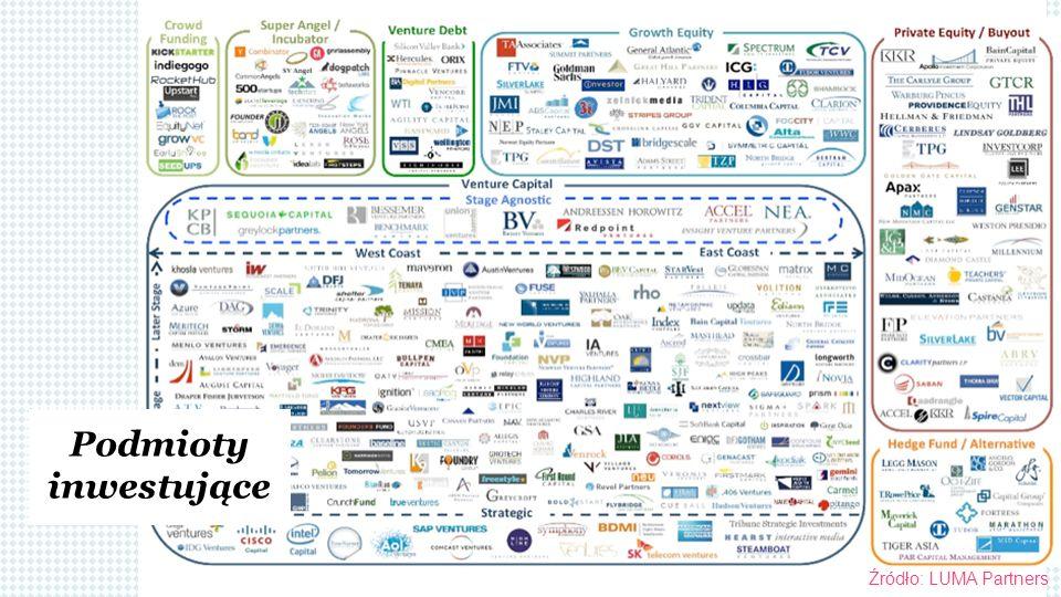 Podmioty inwestujące Źródło: LUMA Partners