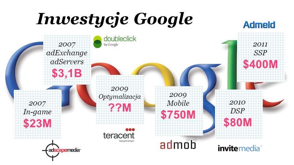 Inwestycje Google $400M $3,1B M $750M $23M $80M 2007 adExchange