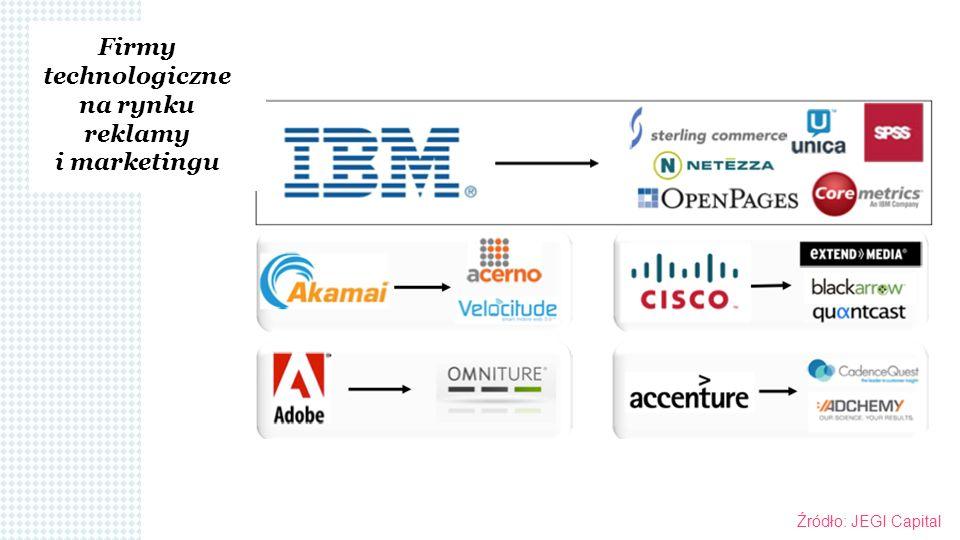 Firmy technologiczne na rynku reklamy