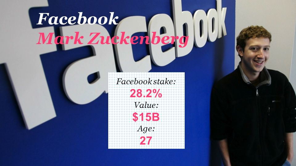 Facebook Mark Zuckenberg Facebook stake: 28.2% Value: $15B Age: 27