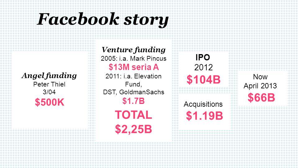 Facebook story $104B TOTAL $2,25B $66B $1.19B $500K IPO $13M seria A