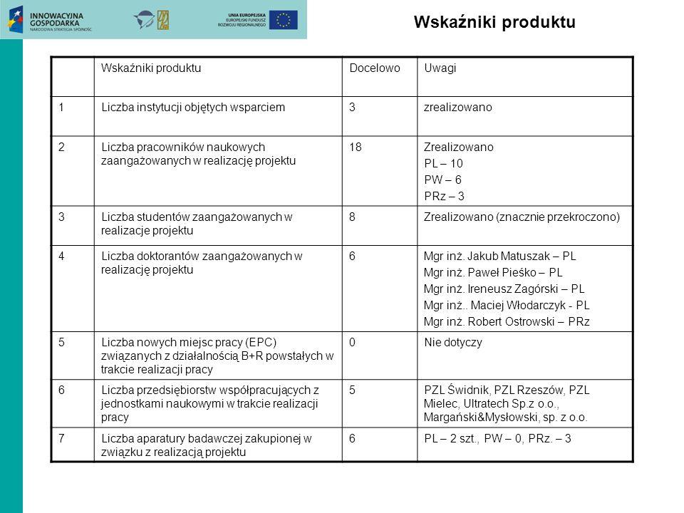 Wskaźniki produktu Wskaźniki produktu Docelowo Uwagi 1