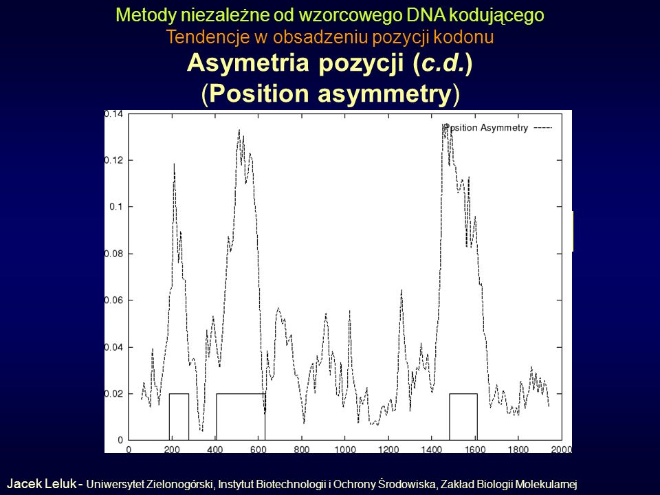 Asymetria pozycji (c.d.) (Position asymmetry)