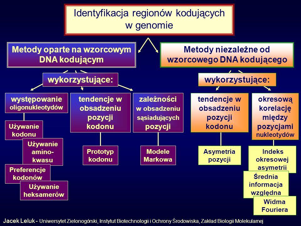 Identyfikacja regionów kodujących w genomie