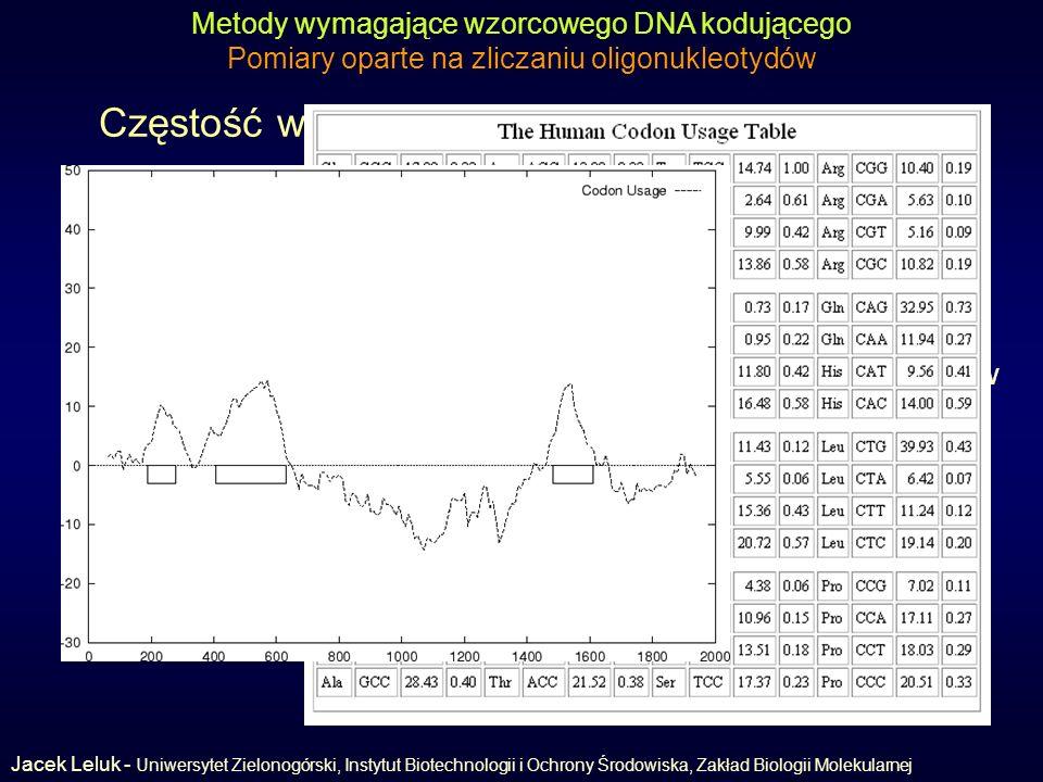 Częstość występowania kodonu (codon usage)