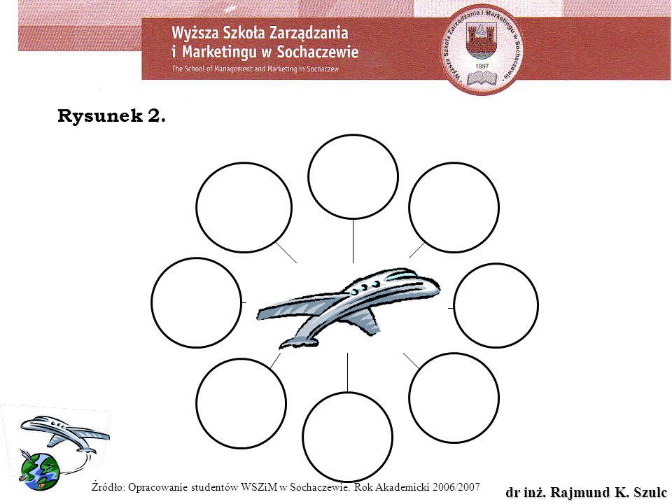 Rysunek 2. Źródło: Opracowanie studentów WSZiM w Sochaczewie. Rok Akademicki 2006/2007