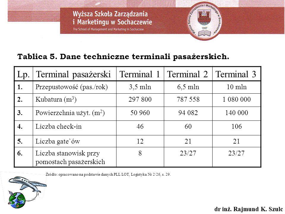 Tablica 5. Dane techniczne terminali pasażerskich.
