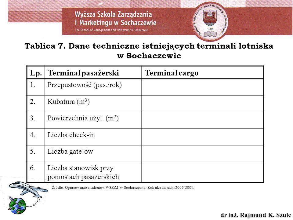 Tablica 7. Dane techniczne istniejących terminali lotniska w Sochaczewie