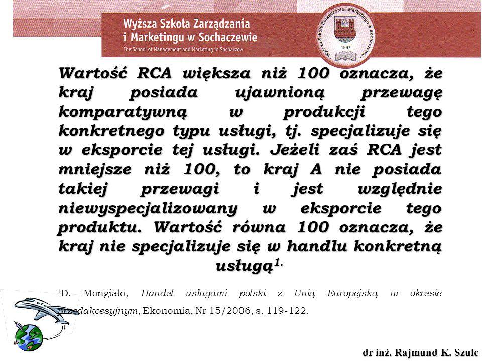 Wartość RCA większa niż 100 oznacza, że kraj posiada ujawnioną przewagę komparatywną w produkcji tego konkretnego typu usługi, tj.