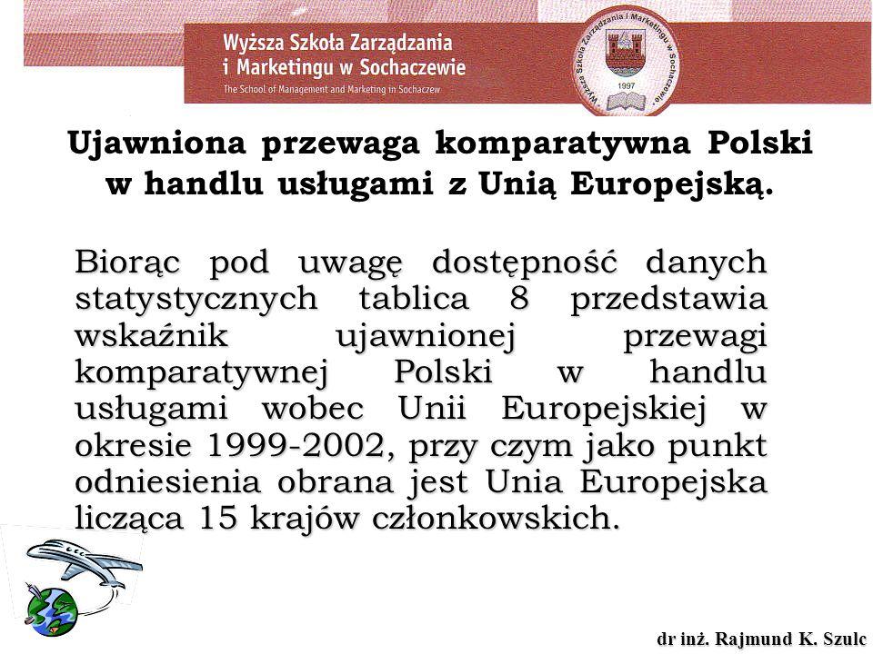 Ujawniona przewaga komparatywna Polski w handlu usługami z Unią Europejską.