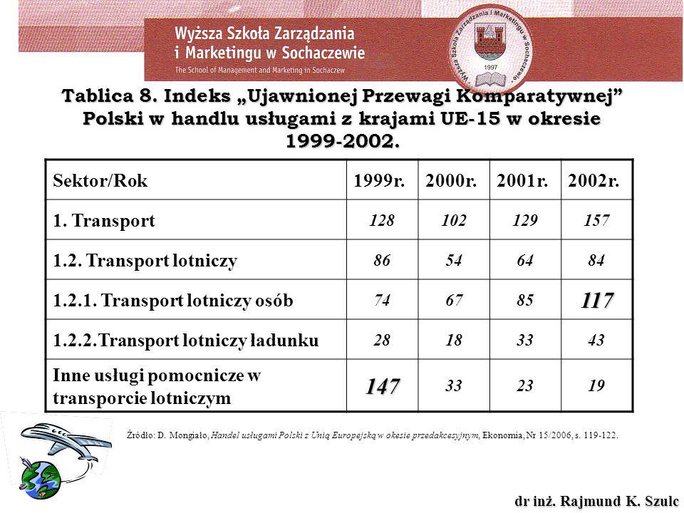 """Tablica 8. Indeks """"Ujawnionej Przewagi Komparatywnej Polski w handlu usługami z krajami UE-15 w okresie 1999-2002."""