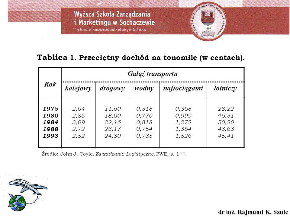 Tablica 1. Przeciętny dochód na tonomilę (w centach).