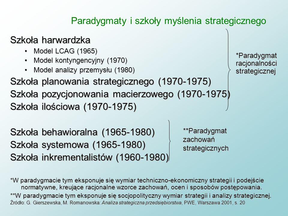 Paradygmaty i szkoły myślenia strategicznego