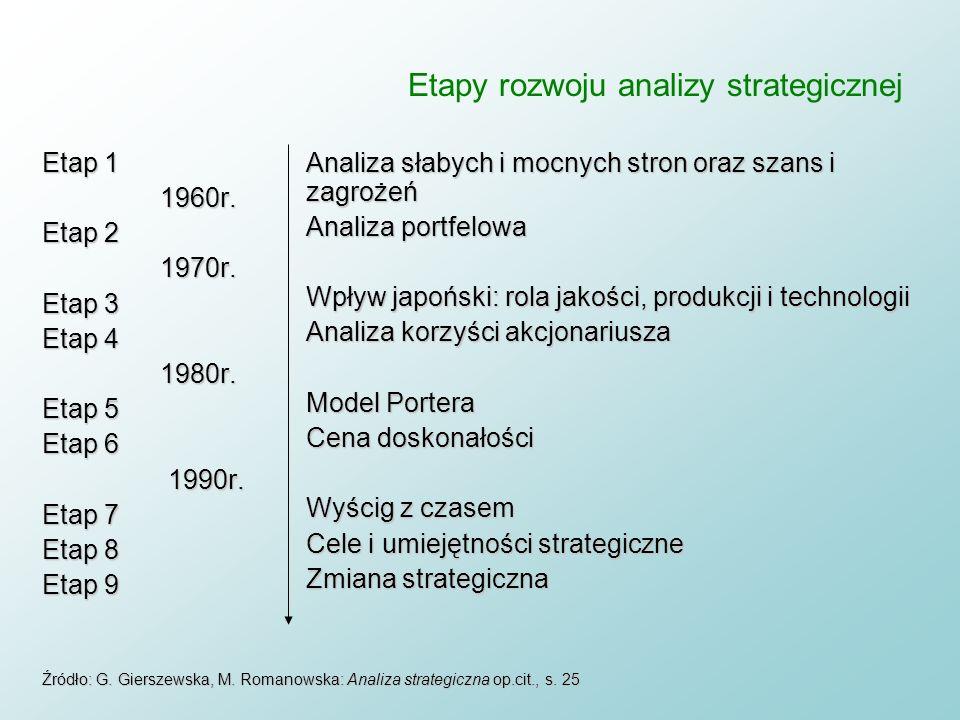 Etapy rozwoju analizy strategicznej