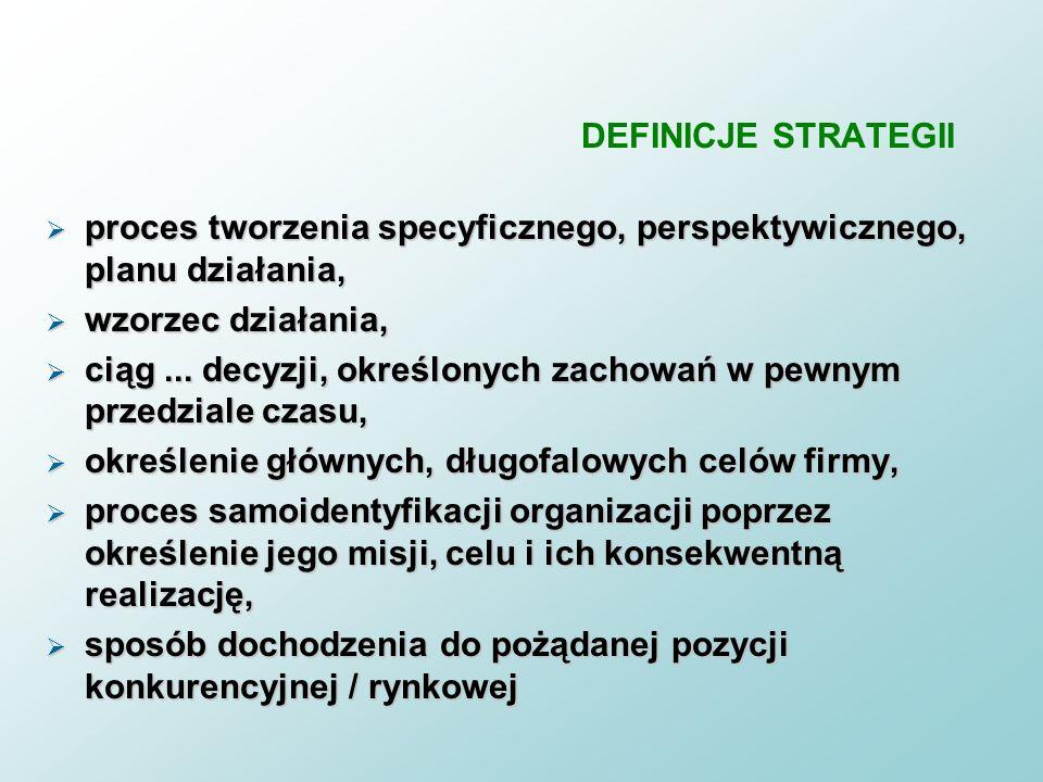 DEFINICJE STRATEGII proces tworzenia specyficznego, perspektywicznego, planu działania, wzorzec działania,