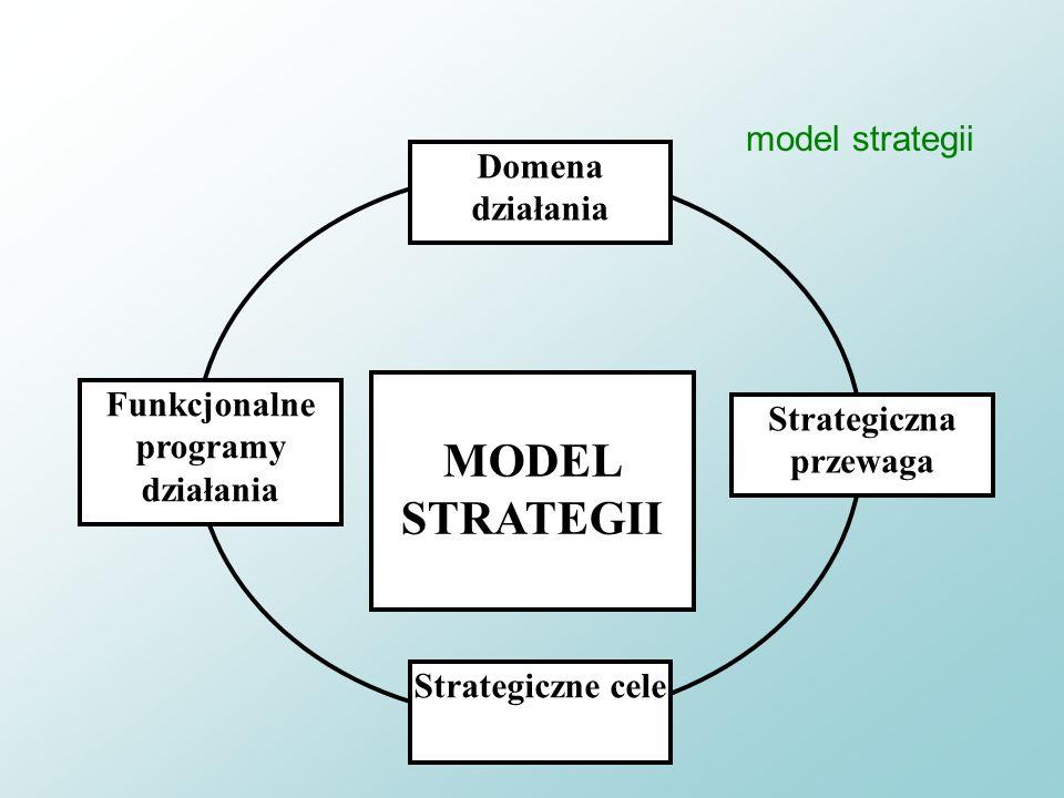Strategiczna przewaga Funkcjonalne programy działania