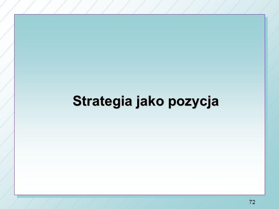 Strategia jako pozycja