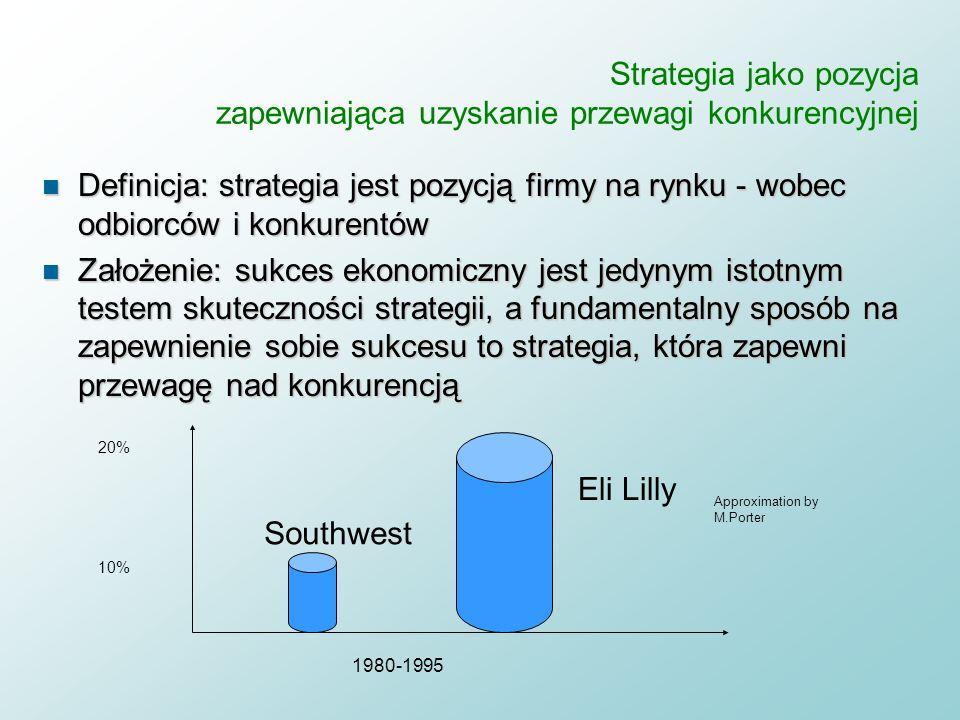 Strategia jako pozycja zapewniająca uzyskanie przewagi konkurencyjnej