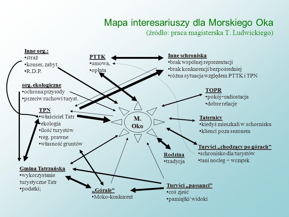 Mapa interesariuszy dla Morskiego Oka (źródło: praca magisterska T
