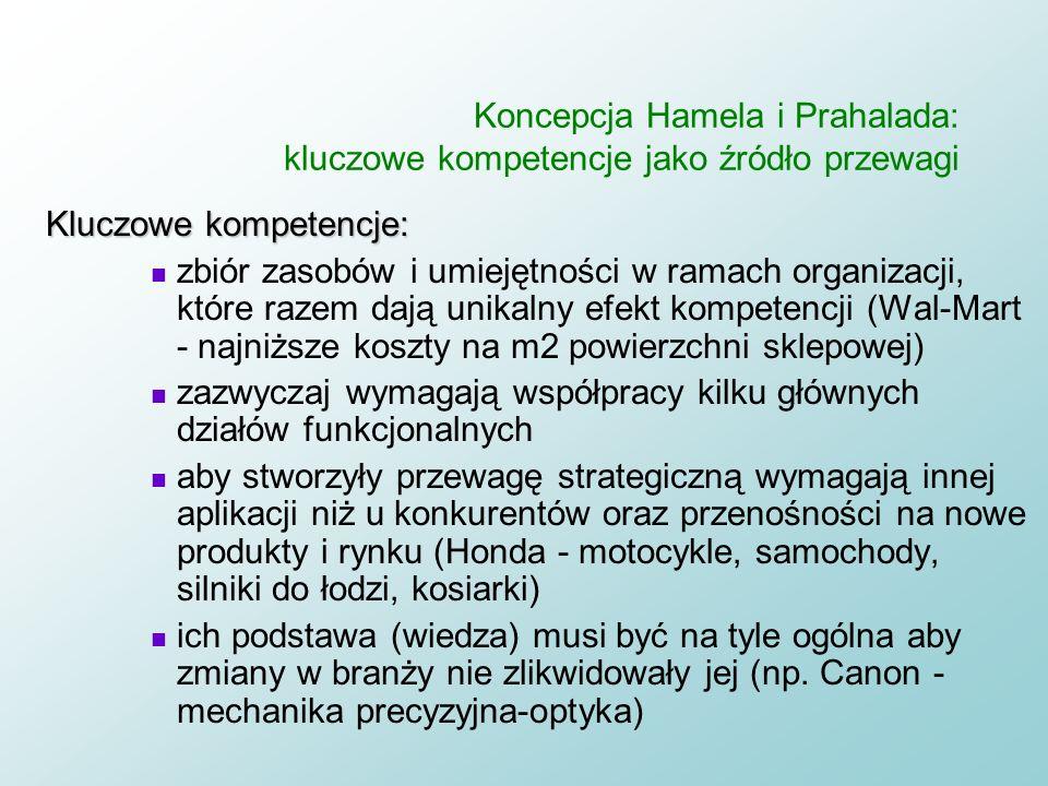 Koncepcja Hamela i Prahalada: kluczowe kompetencje jako źródło przewagi