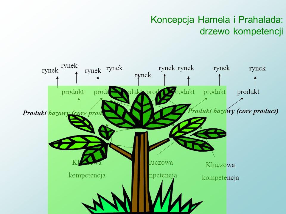 Koncepcja Hamela i Prahalada: drzewo kompetencji