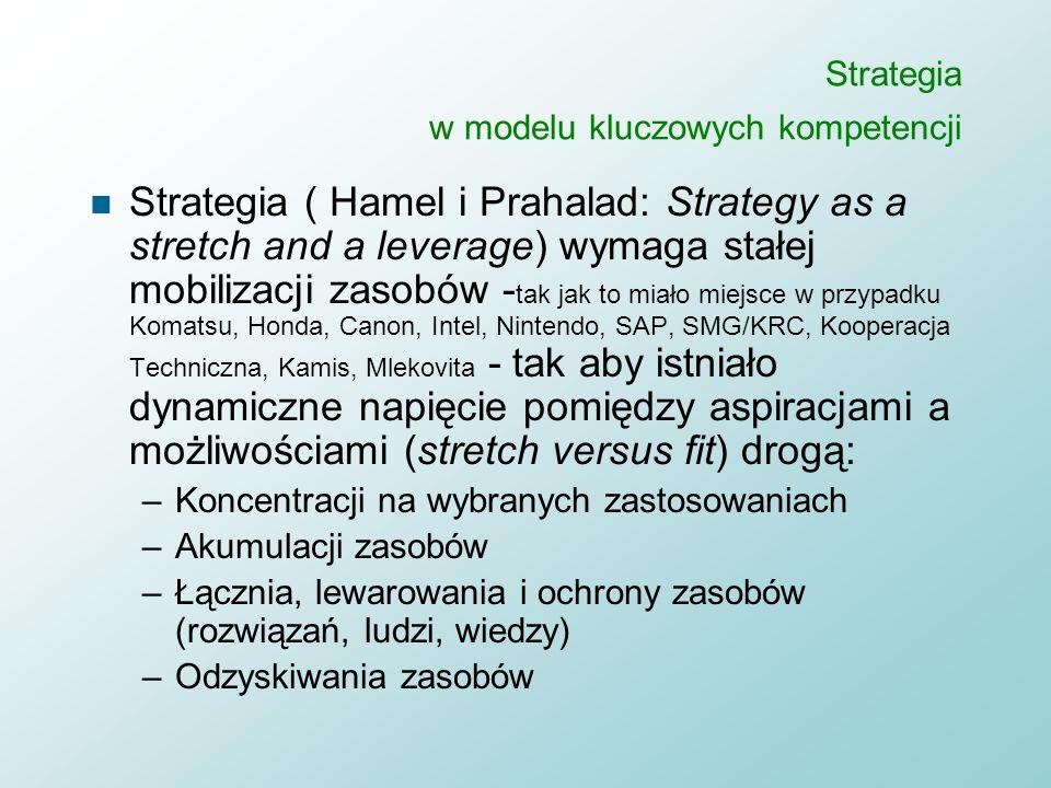 Strategia w modelu kluczowych kompetencji