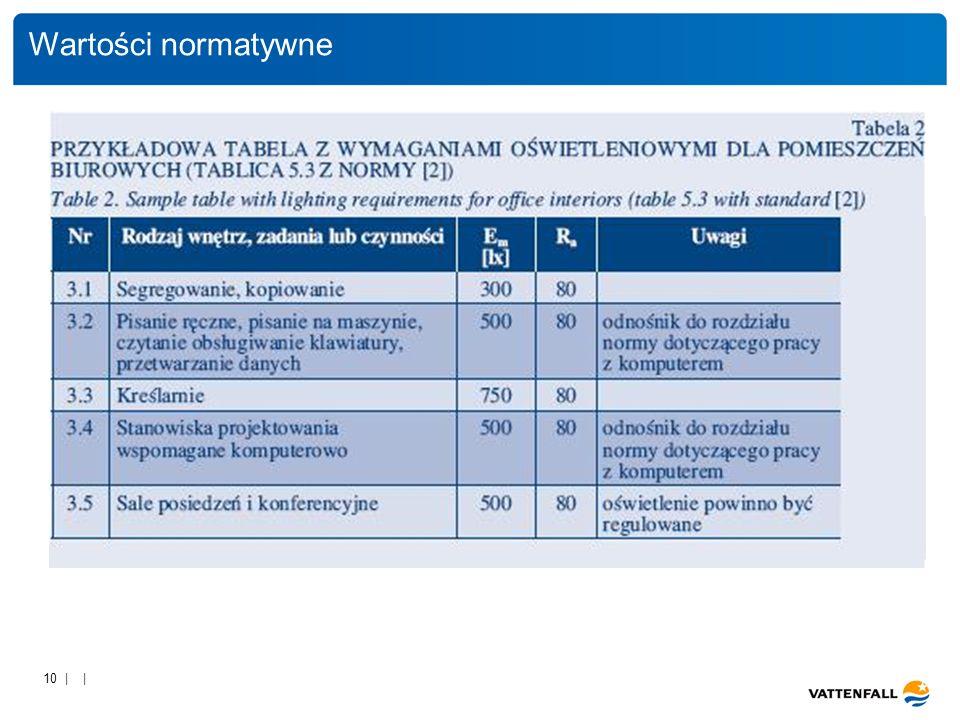 Wartości normatywne 10 | |