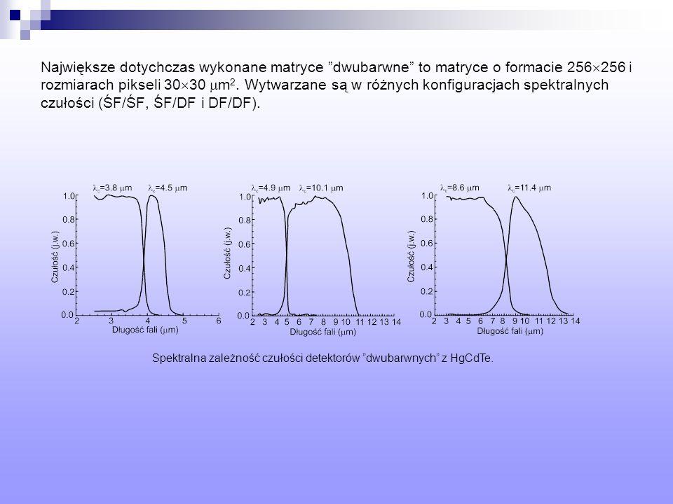 Spektralna zależność czułości detektorów dwubarwnych z HgCdTe.