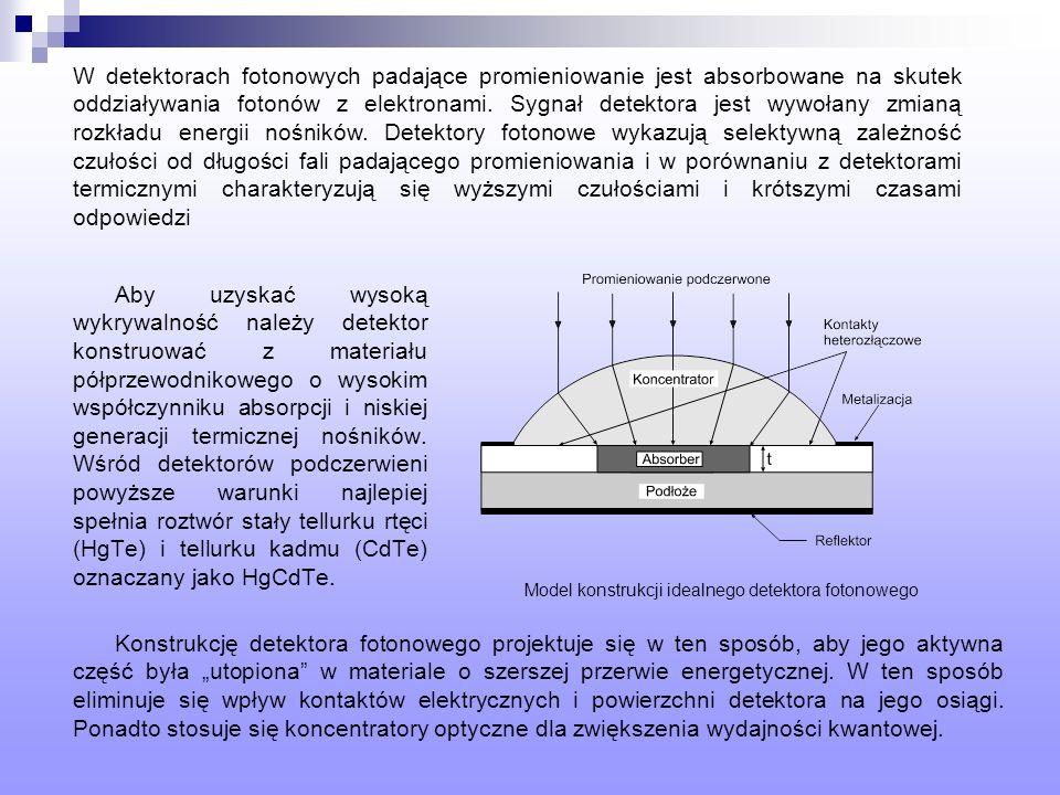 Model konstrukcji idealnego detektora fotonowego