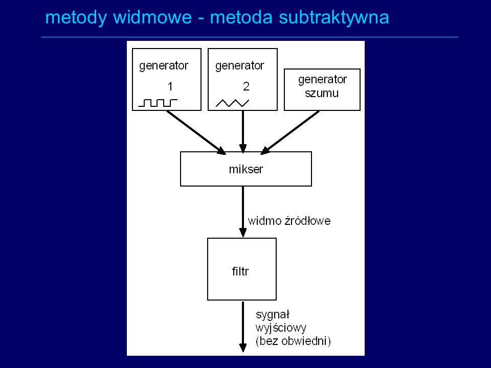 metody widmowe - metoda subtraktywna