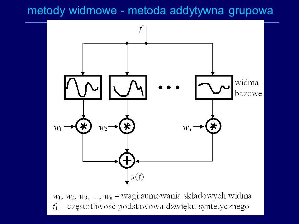 metody widmowe - metoda addytywna grupowa