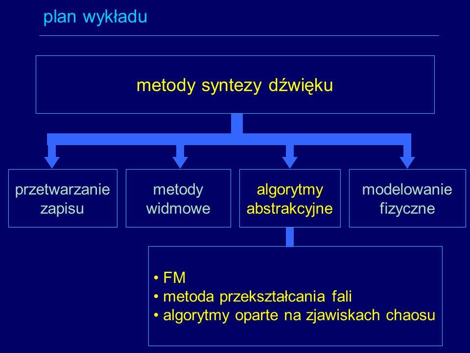 metody syntezy dźwięku