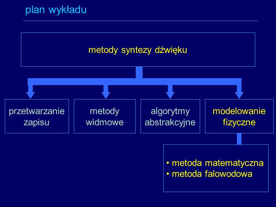 plan wykładu metody syntezy dźwięku przetwarzanie zapisu