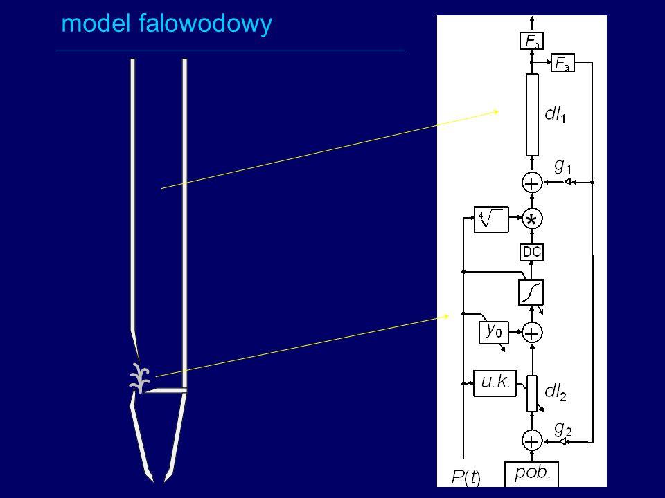 model falowodowy